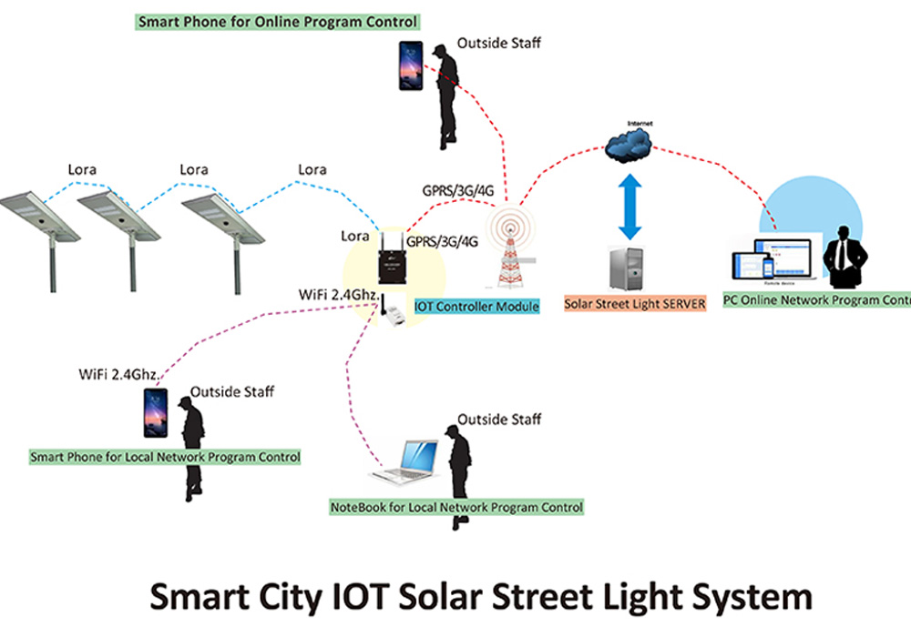 Smart Street Lighting System