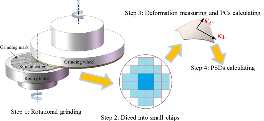 silicon wafer back grinding