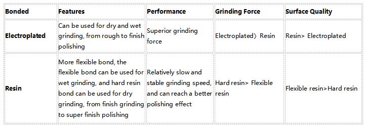 Electroplated and Resin Diamond Sanding Abrasive Belt