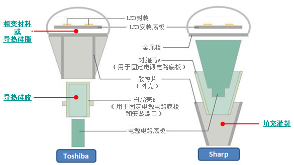 Driver de LED de envasamento térmico