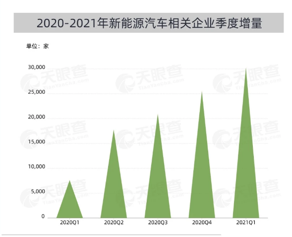In the first quarter of this year, more than 30,000 new energy vehicle-related enterprises were added