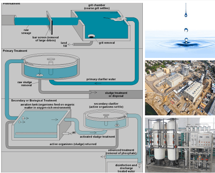 water treatment chemicals campany