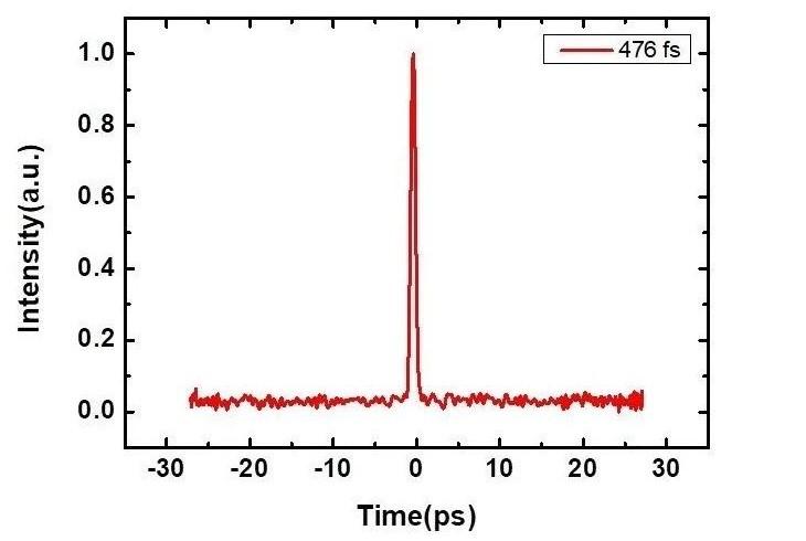 1560nm PM Femtosecond Pulse Fiber Laser Module