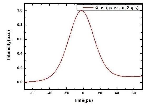 532nm 1064nm Picosecond Pulse Fiber Laser For Supercontinuum Generation