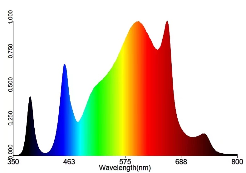 The effects of different spectrum on plants
