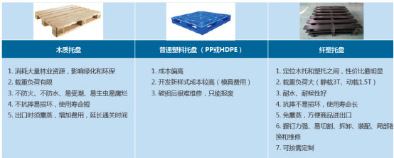 Pallet Of FPCs