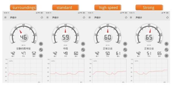 Noise test data